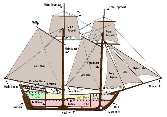 Sailing Ship Rigging Schematics http://usscouts.org/bbugle/bb0609/bb_gathering.html